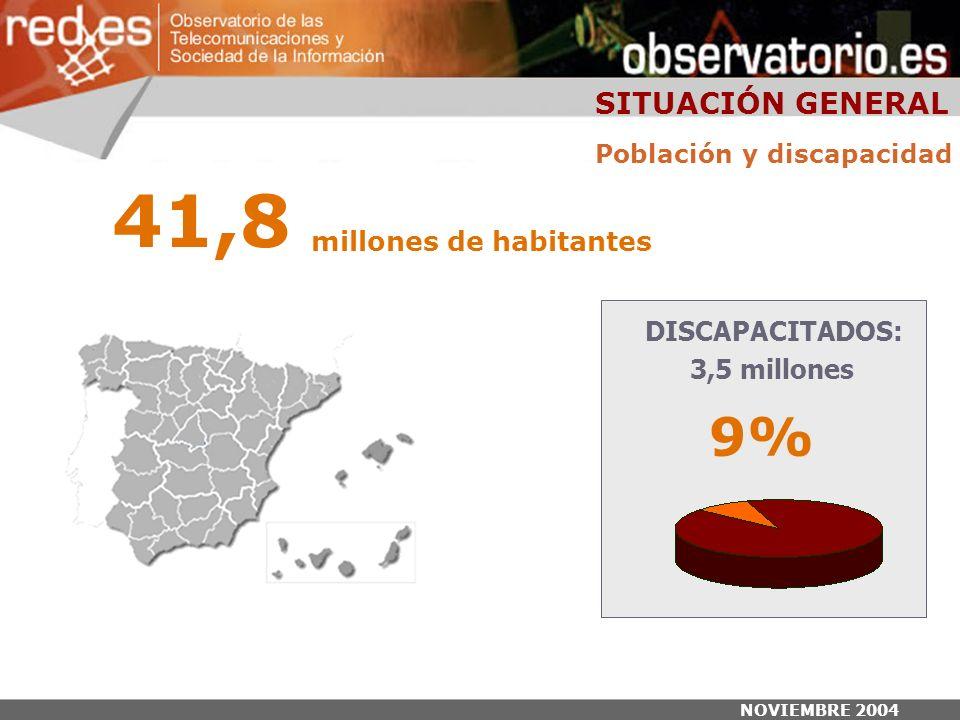 NOVIEMBRE 2004 Población y discapacidad DISCAPACITADOS: 3,5 millones 9% 41,8 millones de habitantes SITUACIÓN GENERAL