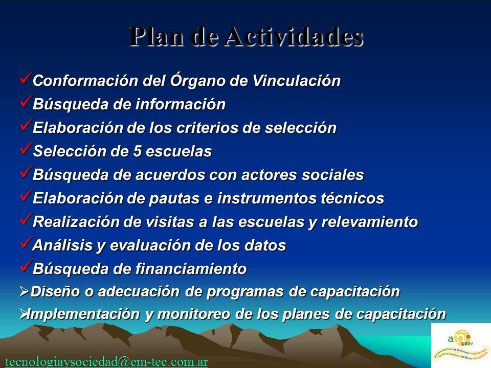 Plan de Actividades Conformación del Órgano de Vinculación Conformación del Órgano de Vinculación Búsqueda de información Búsqueda de información Elab