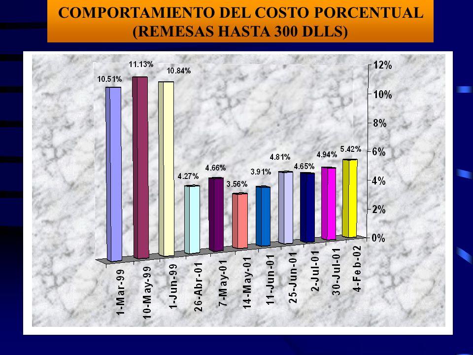 COMPORTAMIENTO DEL COSTO PORCENTUAL (REMESAS HASTA 300 DLLS)