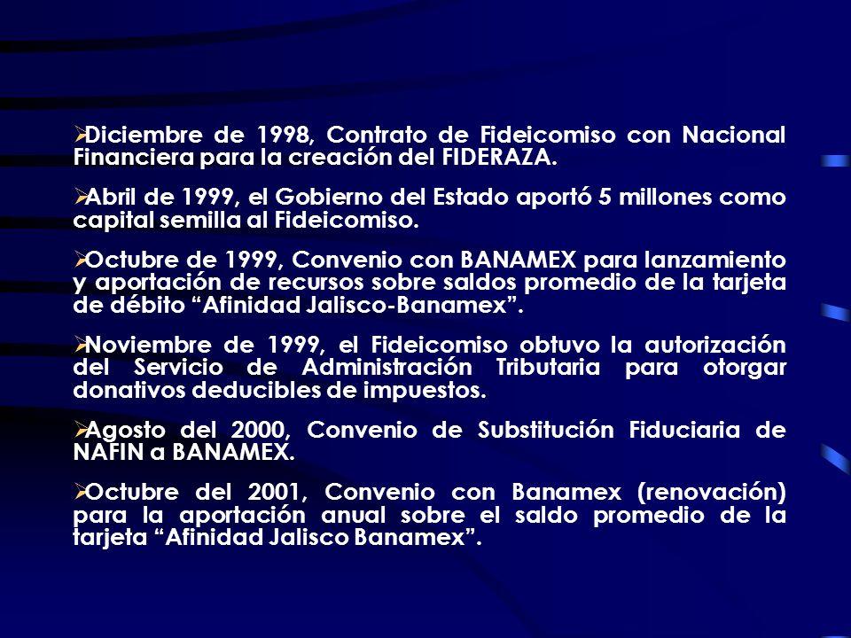 Diciembre de 1998, Contrato de Fideicomiso con Nacional Financiera para la creación del FIDERAZA.
