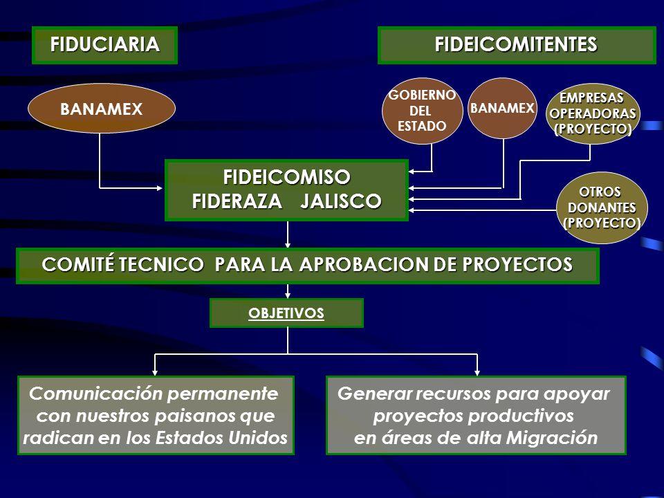 FIDEICOMISO FIDERAZA JALISCO GOBIERNO DEL ESTADO BANAMEX FIDEICOMITENTESFIDUCIARIA OBJETIVOS Comunicación permanente con nuestros paisanos que radican en los Estados Unidos Generar recursos para apoyar proyectos productivos en áreas de alta Migración COMITÉ TECNICO PARA LA APROBACION DE PROYECTOS EMPRESASOPERADORAS(PROYECTO) OTROSDONANTES(PROYECTO)