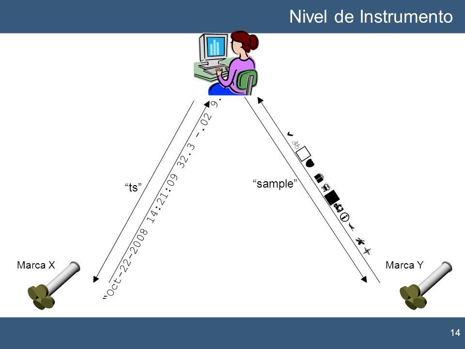 Marca XMarca Y tssample Oct-22-2008 14:21:09 32.3 -.02 9.1 Nivel de Instrumento 14