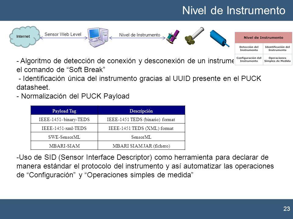 - Algoritmo de detección de conexión y desconexión de un instrumento basado en el comando de Soft Break - Identificación única del instrumento gracias