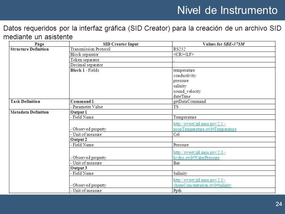 Nivel de Instrumento 24 Datos requeridos por la interfaz gráfica (SID Creator) para la creación de un archivo SID mediante un asistente PageSID Creato