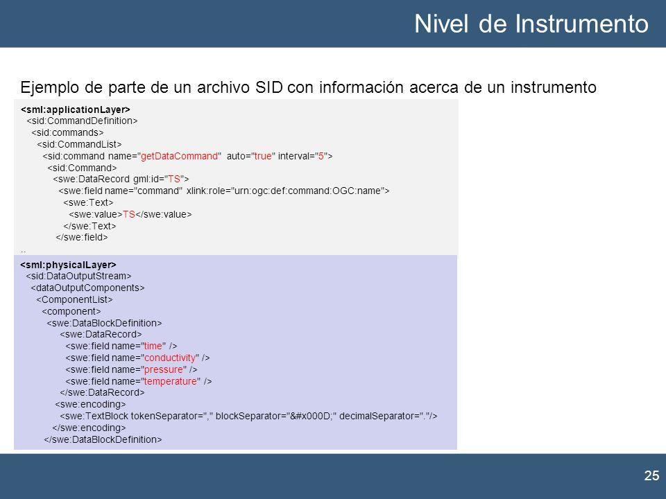 Nivel de Instrumento 25 Ejemplo de parte de un archivo SID con información acerca de un instrumento TS..