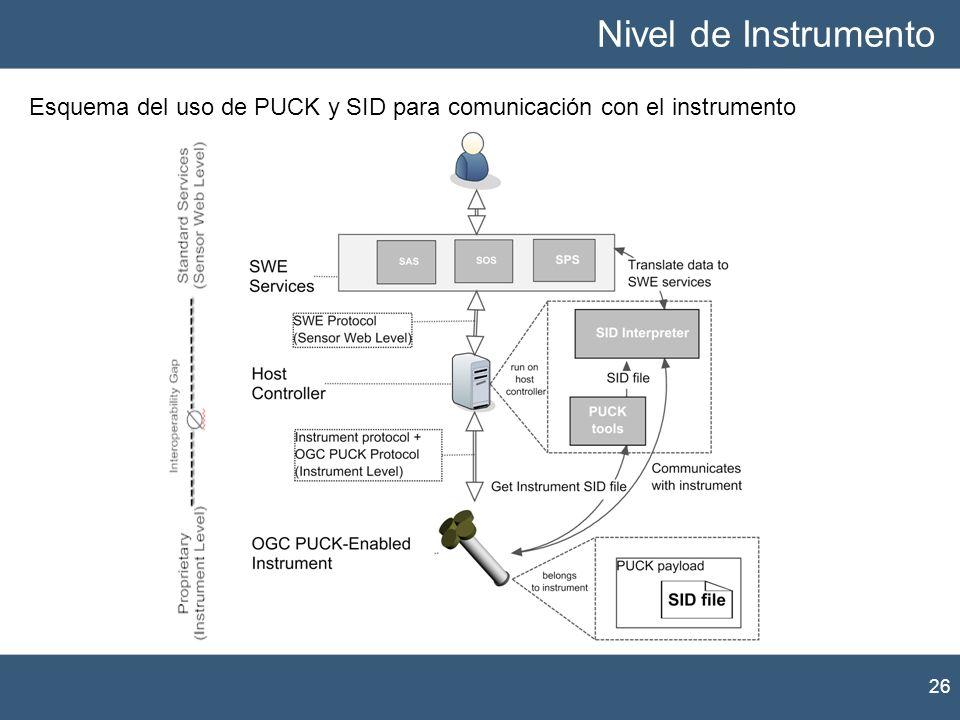 Nivel de Instrumento 26 Esquema del uso de PUCK y SID para comunicación con el instrumento
