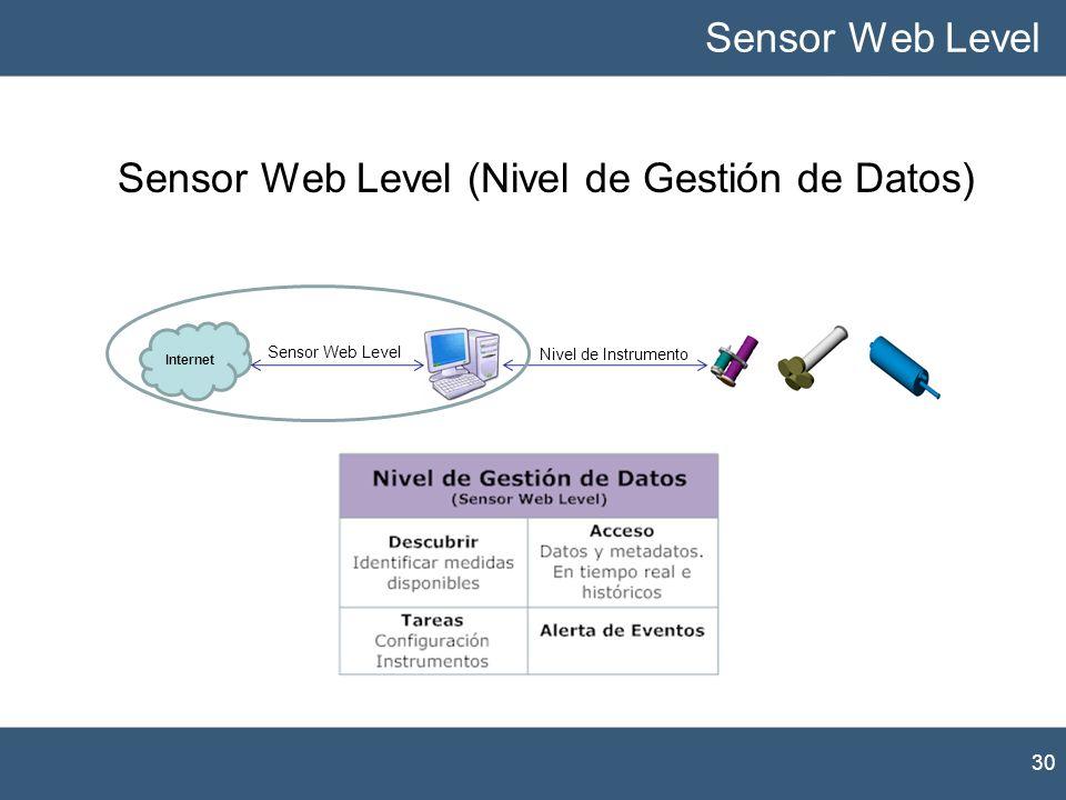 30 Sensor Web Level Sensor Web Level (Nivel de Gestión de Datos) Internet Nivel de Instrumento Sensor Web Level