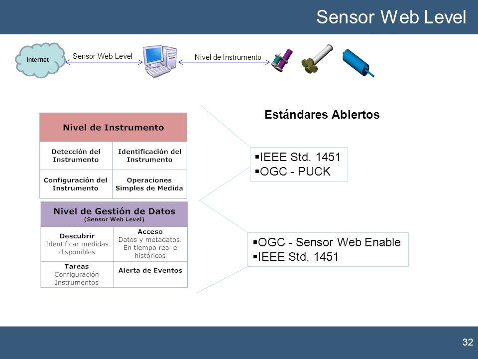 32 Sensor Web Level Internet Nivel de Instrumento Sensor Web Level Estándares Abiertos OGC - Sensor Web Enable IEEE Std. 1451 OGC - PUCK