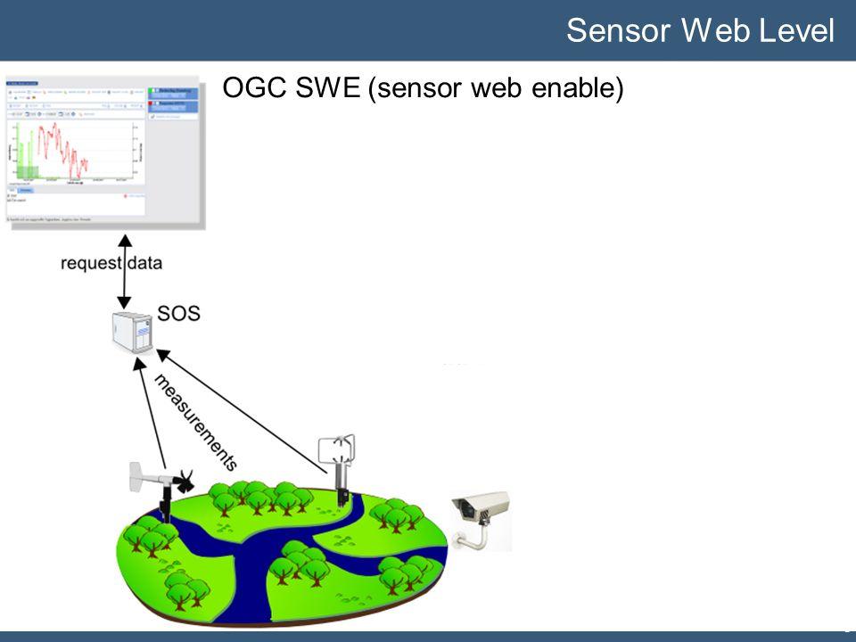 SWE Functionality 34 Sensor Web Level OGC SWE (sensor web enable) 34