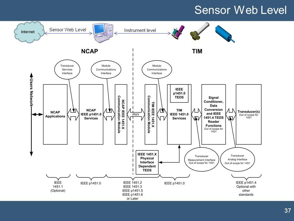 Internet Instrument level Sensor Web Level 37 Sensor Web Level