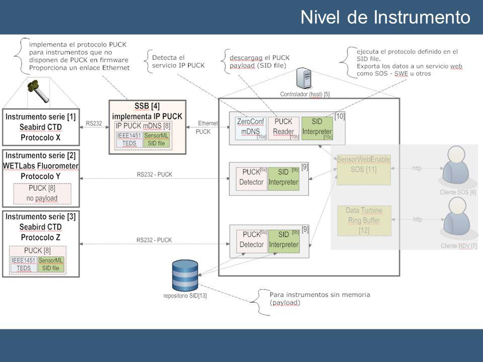 Nivel de Instrumento Implementación de las tecnologías