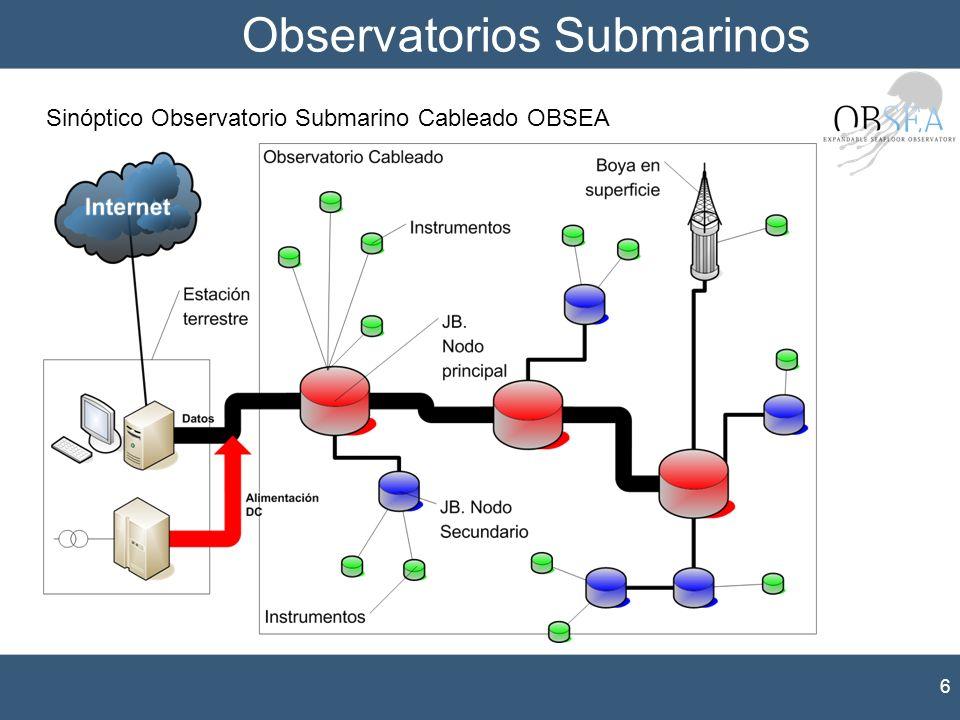 Observatorios Submarinos 6 Sinóptico Observatorio Submarino Cableado OBSEA