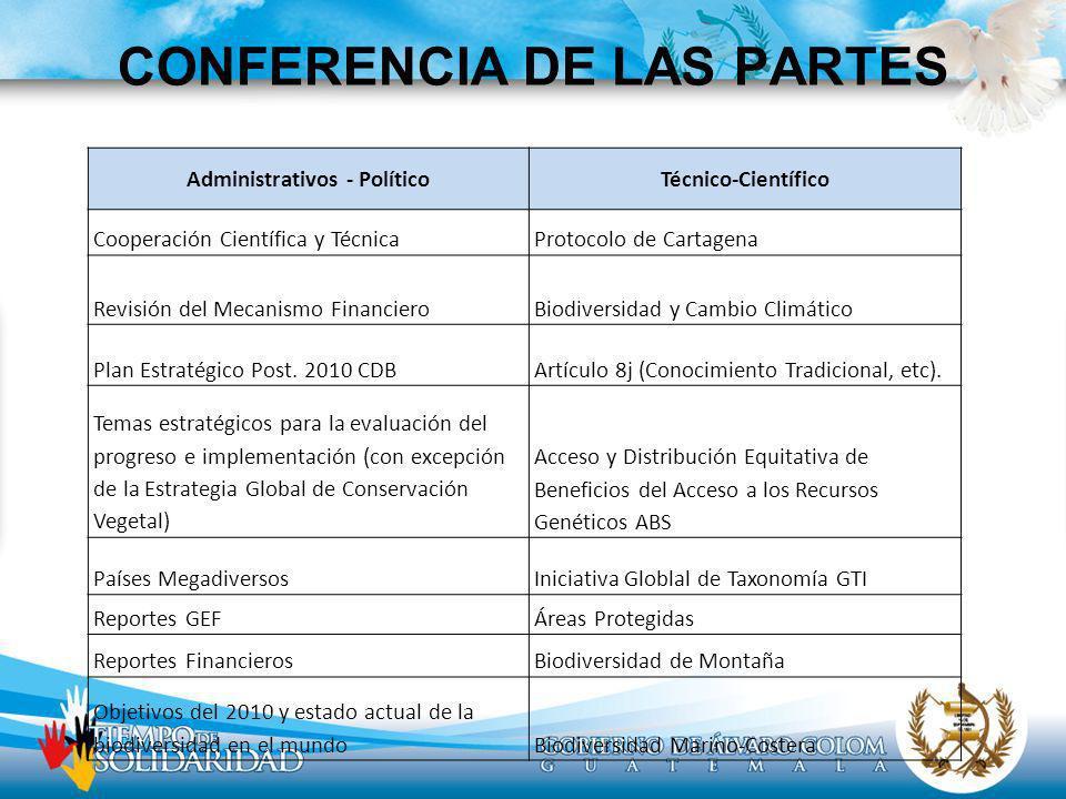 CONFERENCIA DE LAS PARTES Administrativos - PolíticoTécnico-Científico Cooperación Científica y TécnicaProtocolo de Cartagena Revisión del Mecanismo F