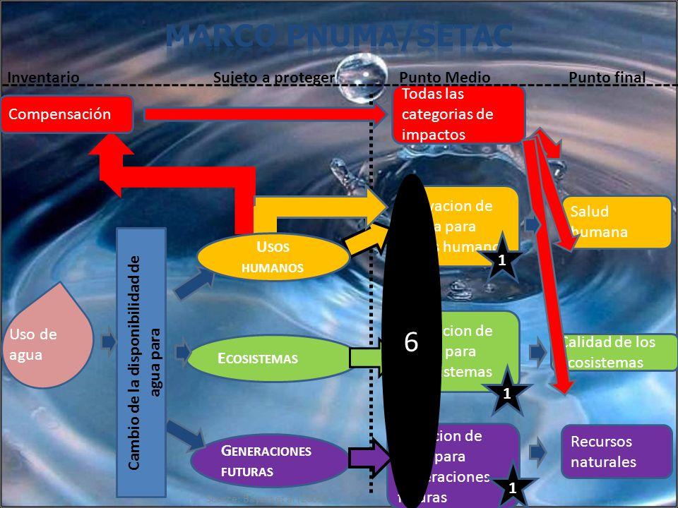Source: Bayart et al (2009) G ENERACIONES FUTURAS Privacion de agua para generaciones futuras E COSISTEMAS Uso de agua Privacion de agua para ecosiste