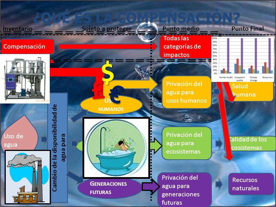 G ENERACIONES FUTURAS Privación del agua para generaciones futuras E COSISTEMAS Privación del agua para ecosistemas Privación del agua para usos human