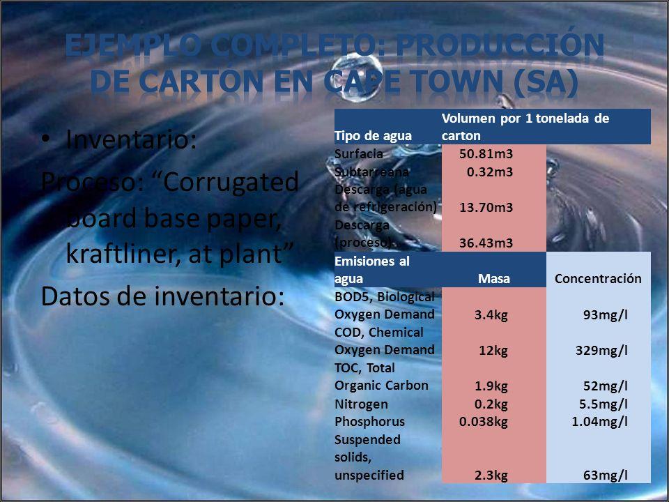 Inventario: Proceso: Corrugated board base paper, kraftliner, at plant Datos de inventario: Tipo de agua Volumen por 1 tonelada de carton Surfacia50.8