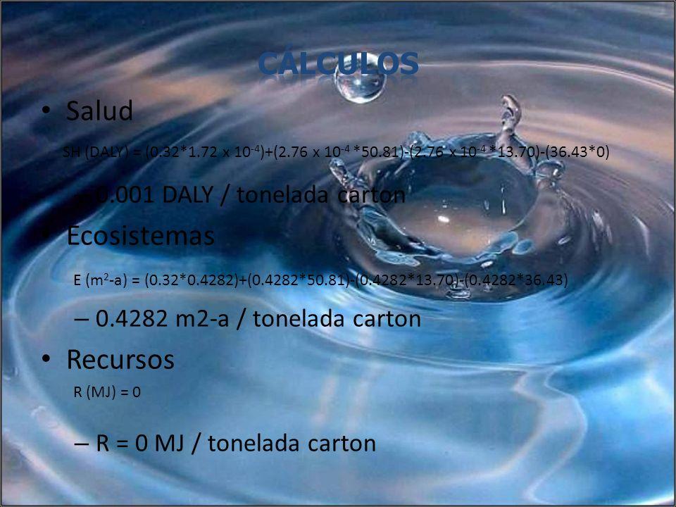 Salud – 0.001 DALY / tonelada carton Ecosistemas – 0.4282 m2-a / tonelada carton Recursos – R = 0 MJ / tonelada carton SH (DALY) = (0.32*1.72 x 10 -4