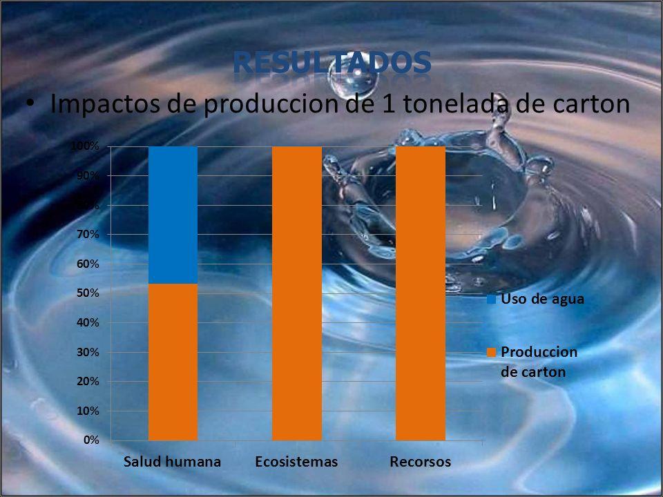 Impactos de produccion de 1 tonelada de carton