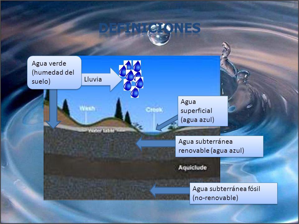 Lluvia Agua verde (humedad del suelo) Agua superficial (agua azul) Agua subterránea renovable (agua azul) Agua subterránea fósil (no-renovable)