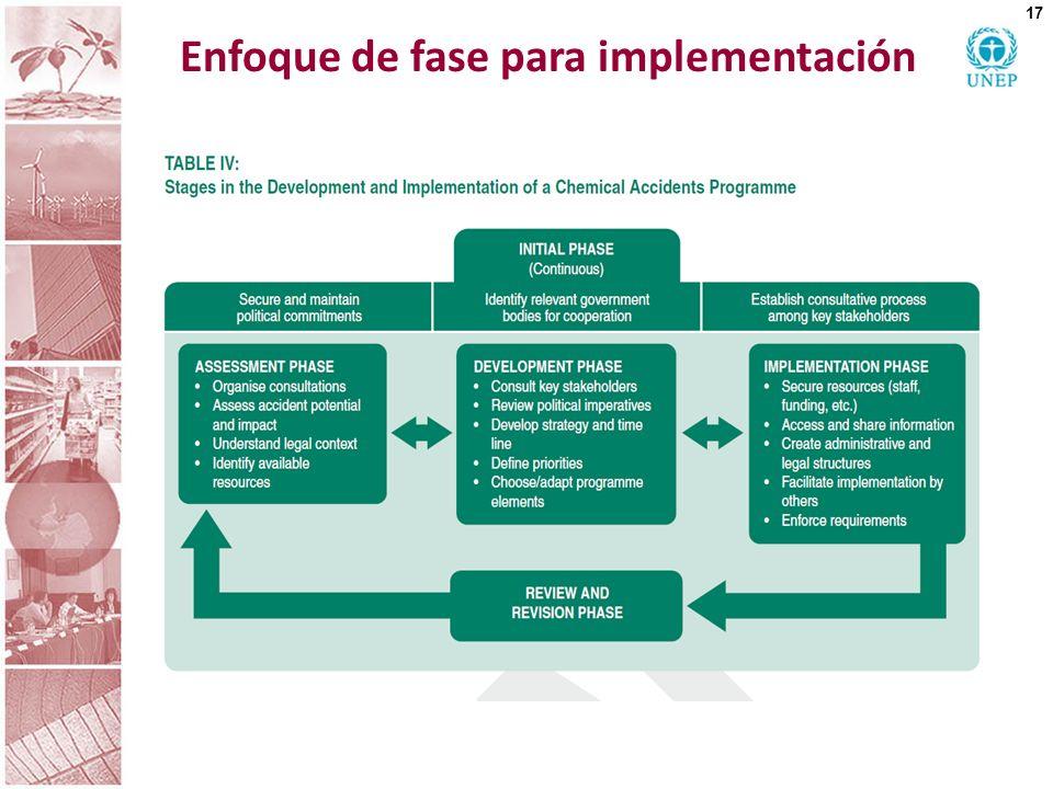 Enfoque de fase para implementación 17