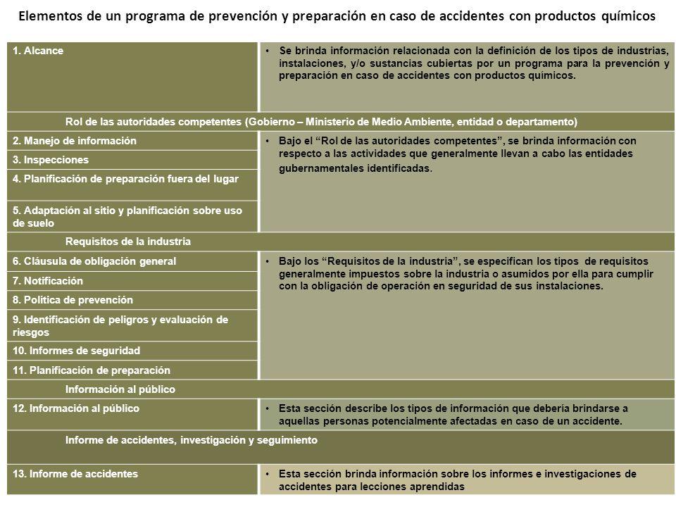 1. AlcanceSe brinda información relacionada con la definición de los tipos de industrias, instalaciones, y/o sustancias cubiertas por un programa para
