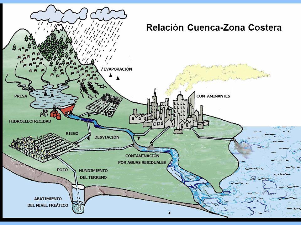 Relación Cuenca-Zona Costera