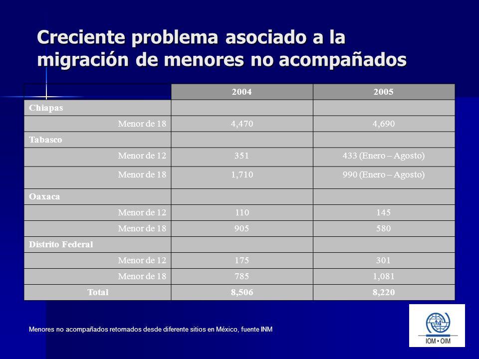 Creciente problema asociado a la migración de menores no acompañados 20042005 Chiapas Menor de 184,4704,690 Tabasco Menor de 12351433 (Enero – Agosto) Menor de 181,710990 (Enero – Agosto) Oaxaca Menor de 12110145 Menor de 18905580 Distrito Federal Menor de 12175301 Menor de 187851,081 Total8,5068,220 Menores no acompañados retornados desde diferente sitios en México, fuente INM