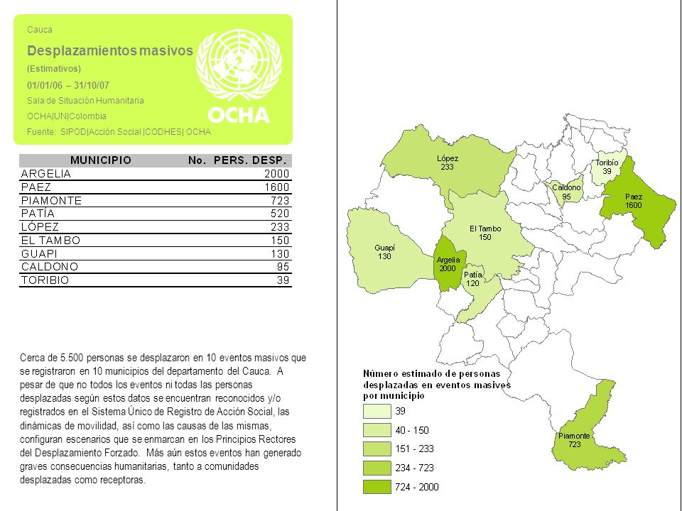 Cauca Desplazamientos masivos (Estimativos) 01/01/06 – 31/10/07 Sala de Situación Humanitaria OCHA|UN|Colombia Fuente: SIPOD|Acción Social |CODHES| OCHA Cerca de 5.500 personas se desplazaron en 10 eventos masivos que se registraron en 10 municipios del departamento del Cauca.