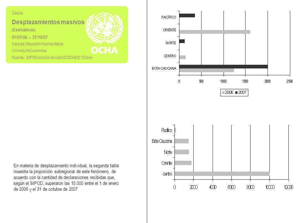 Cauca Desplazamientos masivos (Estimativos) 01/01/06 – 31/10/07 Sala de Situación Humanitaria OCHA|UN|Colombia Fuente: SIPOD|Acción Social |CODHES| OCHA En materia de desplazamiento individual, la segunda tabla muestra la proporción subregional de este fenómeno, de acuerdo con la cantidad de declaraciones recibidas que, según el SIPOD, superaron las 15.000 entre el 1 de enero de 2006 y el 31 de octubre de 2007