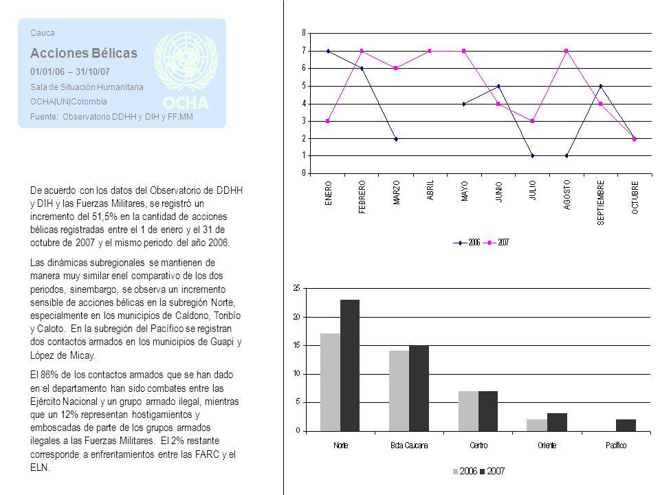 Cauca Acciones Bélicas 01/01/06 – 31/10/07 Sala de Situación Humanitaria OCHA|UN|Colombia Fuente: Observatorio DDHH y DIH y FF.MM De acuerdo con los datos del Observatorio de DDHH y DIH y las Fuerzas Militares, se registró un incremento del 51,5% en la cantidad de acciones bélicas registradas entre el 1 de enero y el 31 de octubre de 2007 y el mismo periodo del año 2006.