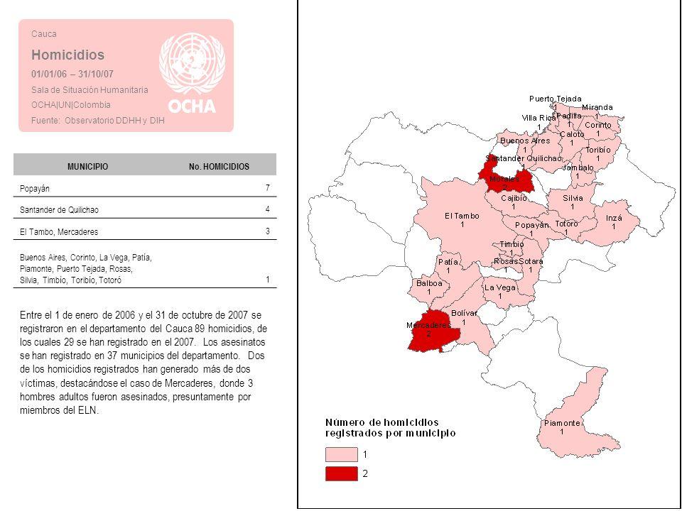 Cauca Homicidios 01/01/06 – 31/10/07 Sala de Situación Humanitaria OCHA|UN|Colombia Fuente: Observatorio DDHH y DIH Entre el 1 de enero de 2006 y el 31 de octubre de 2007 se registraron en el departamento del Cauca 89 homicidios, de los cuales 29 se han registrado en el 2007.
