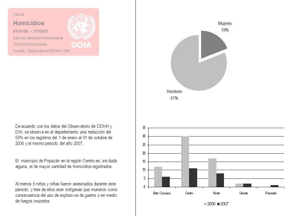 Cauca Homicidios 01/01/06 – 31/10/07 Sala de Situación Humanitaria OCHA|UN|Colombia Fuente: Observatorio DDHH y DIH De acuerdo con los datos del Observatorio de DDHH y DIH, se observa en el departamento una reducción del 53% en los registros del 1 de enero al 31 de octubre de 2006 y el mismo periodo del año 2007.