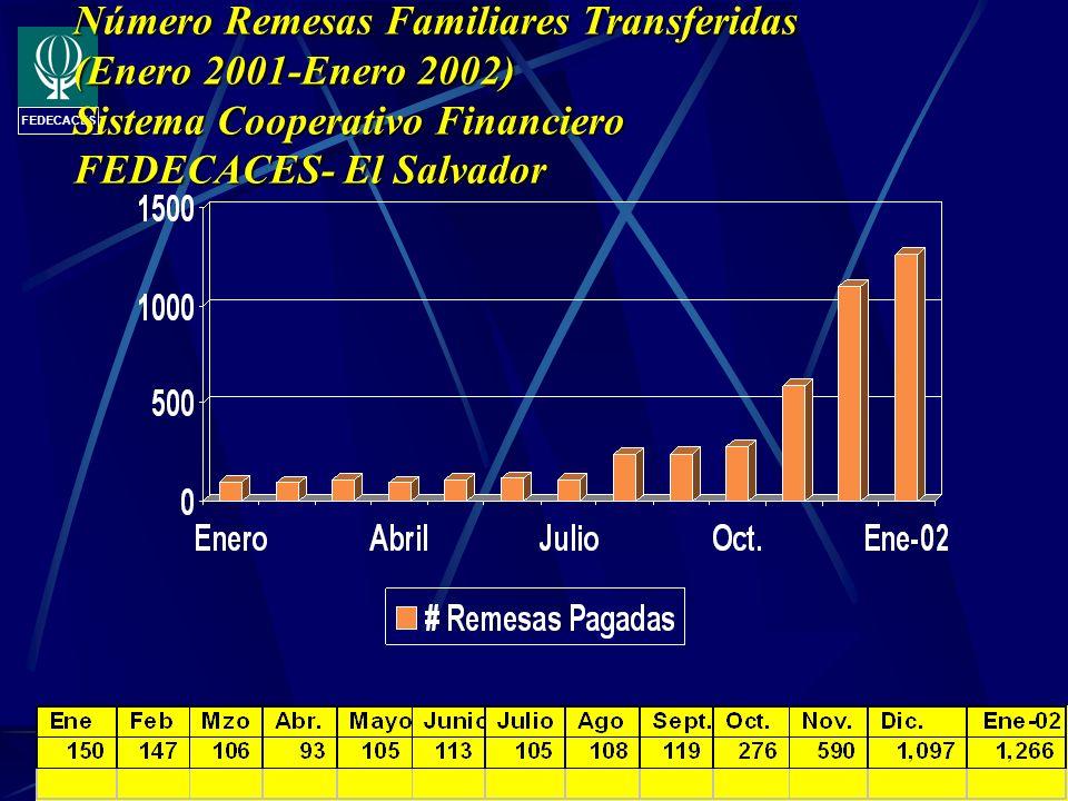 FEDECACES Número Remesas Familiares Transferidas (Enero 2001-Enero 2002) Sistema Cooperativo Financiero FEDECACES- El Salvador