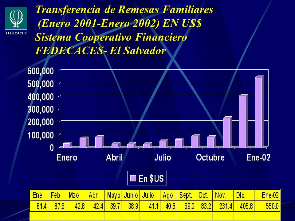Sistema Cooperativo Financiero FEDECACES Transferencia de Remesas Familiares (Enero 2001-Enero 2002) EN US$ Sistema Cooperativo Financiero FEDECACES-