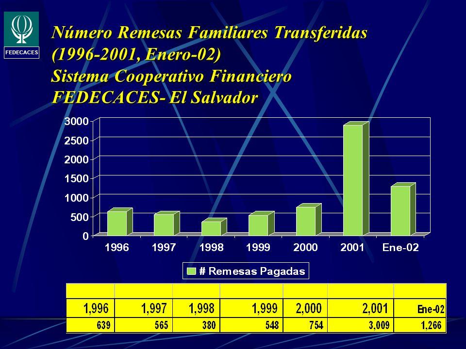 FEDECACES Número Remesas Familiares Transferidas (1996-2001, Enero-02) Sistema Cooperativo Financiero FEDECACES- El Salvador