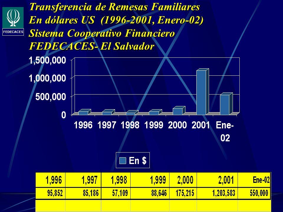 FEDECACES Transferencia de Remesas Familiares En dólares US (1996-2001, Enero-02) Sistema Cooperativo Financiero FEDECACES- El Salvador