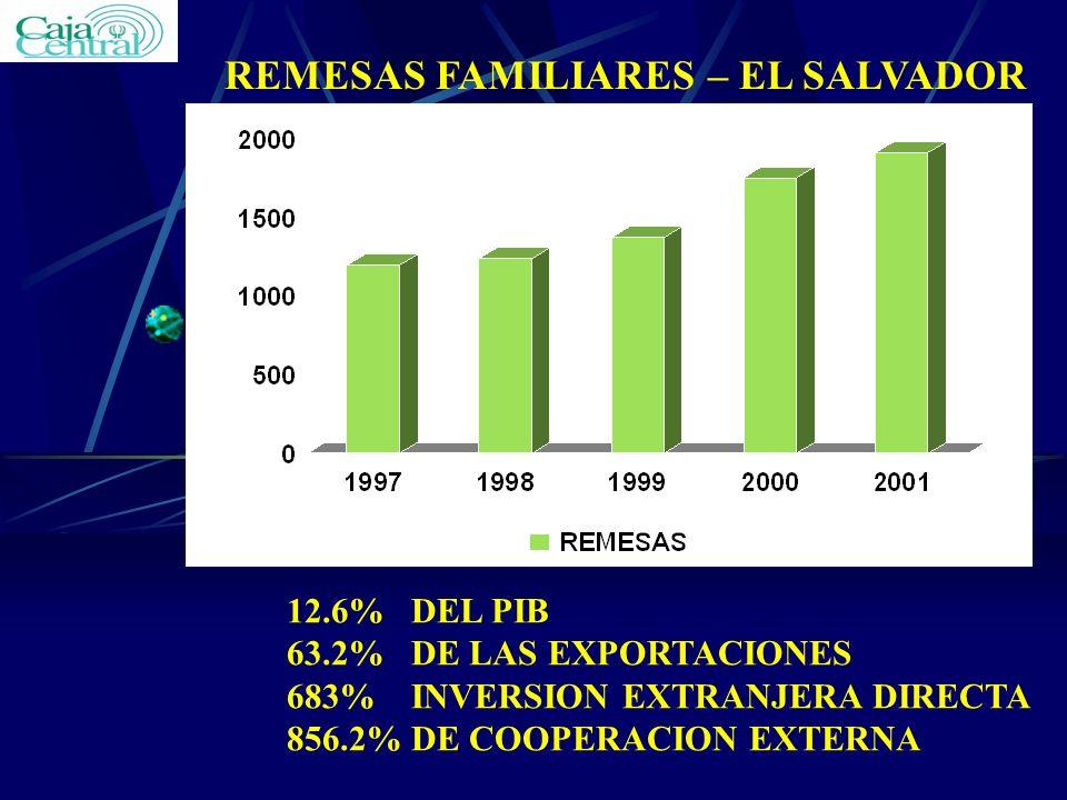 REMESAS FAMILIARES – EL SALVADOR 12.6% DEL PIB 63.2% DE LAS EXPORTACIONES 683% INVERSION EXTRANJERA DIRECTA 856.2% DE COOPERACION EXTERNA