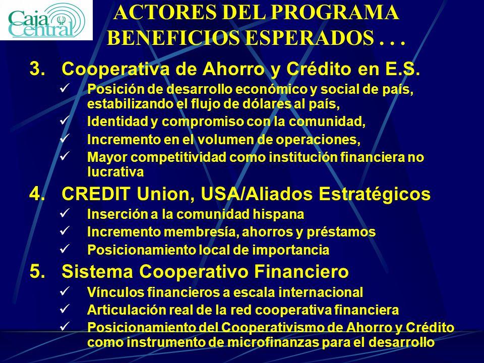 3. Cooperativa de Ahorro y Crédito en E.S. Posición de desarrollo económico y social de país, estabilizando el flujo de dólares al país, Identidad y c