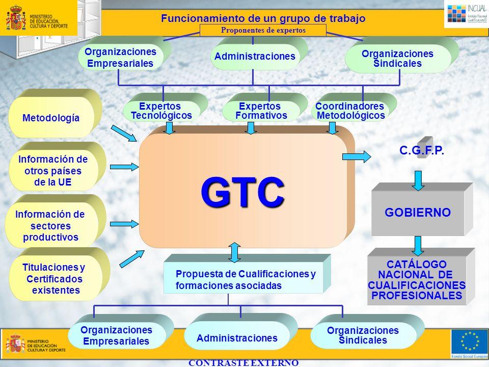 GTC Organizaciones Empresariales Administraciones Organizaciones Sindicales Coordinadores Metodológicos Metodología Organizaciones Empresariales GOBIE