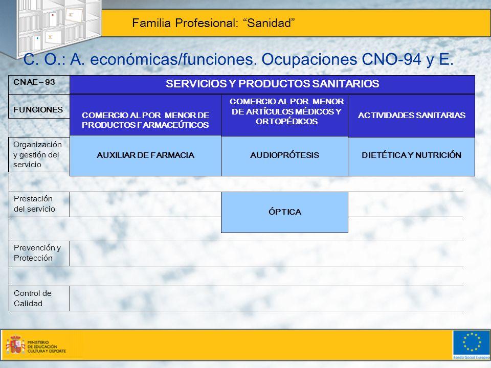 C. O.: A. económicas/funciones. Ocupaciones CNO-94 y E. Familia Profesional: Sanidad CNAE – 93 FUNCIONES Organización y gestión del servicio Prestació