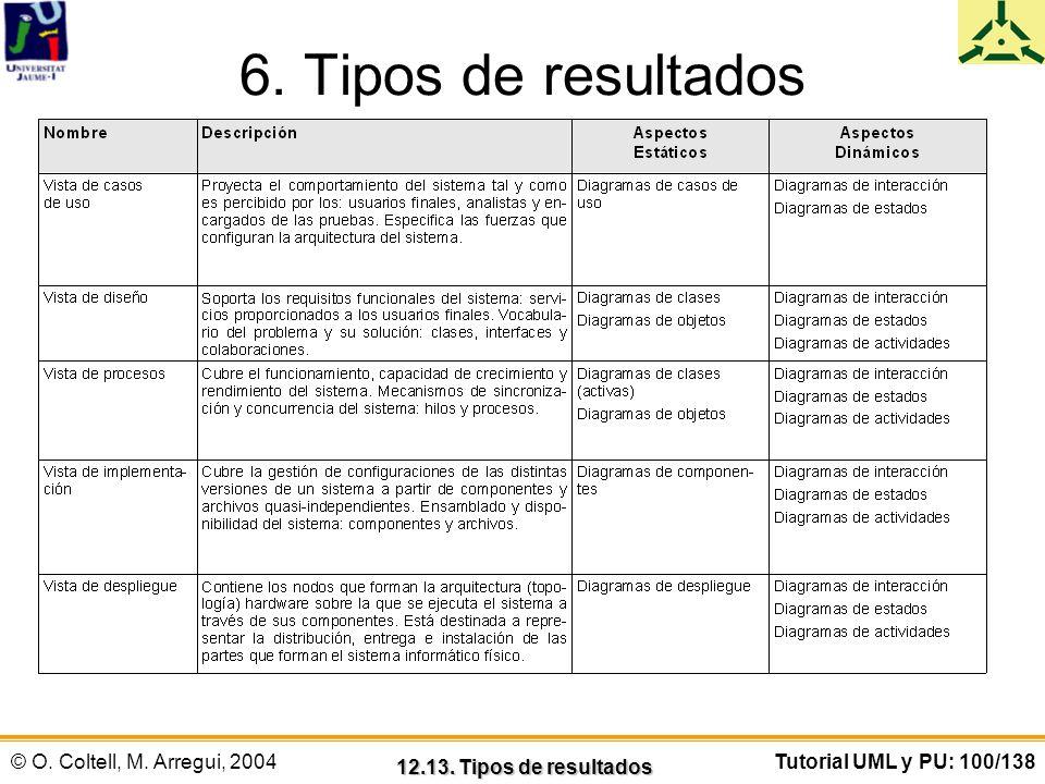 © O. Coltell, M. Arregui, 2004Tutorial UML y PU: 100/138 6. Tipos de resultados 12.13. Tipos de resultados