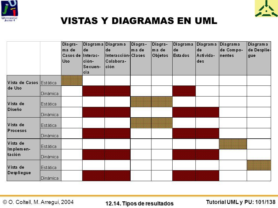 © O. Coltell, M. Arregui, 2004Tutorial UML y PU: 101/138 VISTAS Y DIAGRAMAS EN UML 12.14. Tipos de resultados