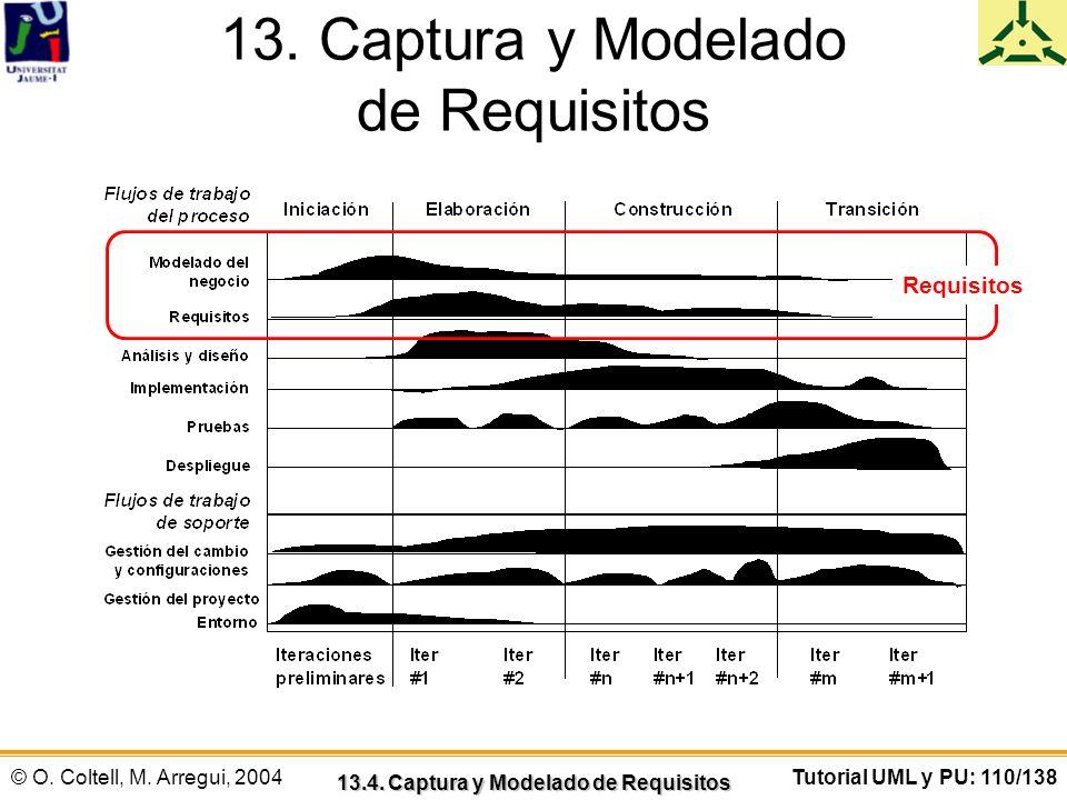 © O. Coltell, M. Arregui, 2004Tutorial UML y PU: 110/138 13. Captura y Modelado de Requisitos 13.4. Captura y Modelado de Requisitos Requisitos