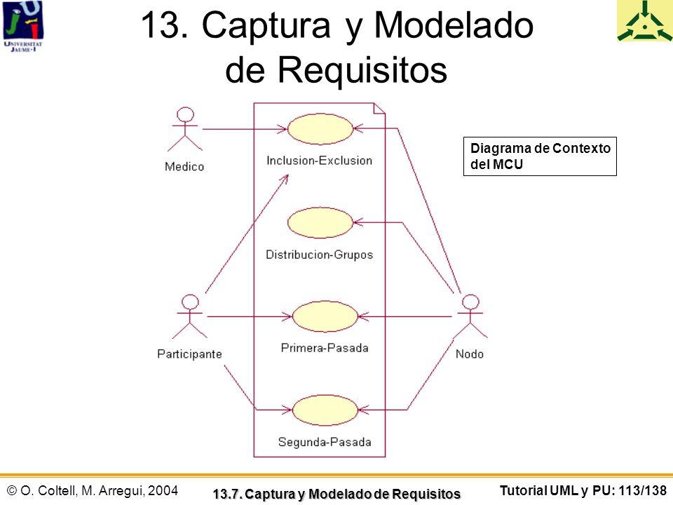 © O. Coltell, M. Arregui, 2004Tutorial UML y PU: 113/138 13. Captura y Modelado de Requisitos 13.7. Captura y Modelado de Requisitos Diagrama de Conte