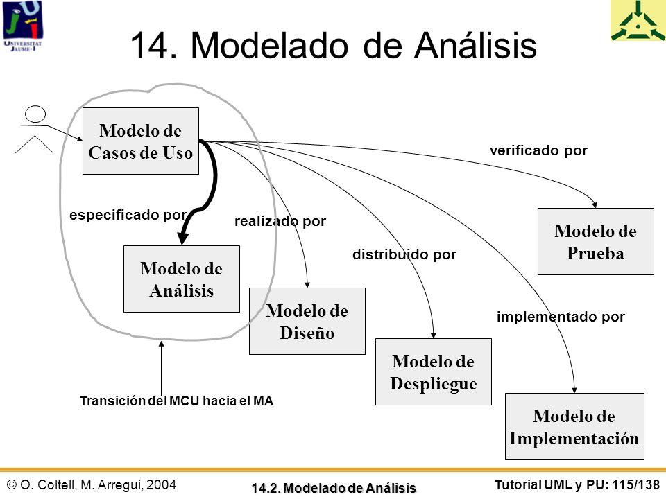 © O. Coltell, M. Arregui, 2004Tutorial UML y PU: 115/138 14. Modelado de Análisis 14.2. Modelado de Análisis Modelo de Casos de Uso Modelo de Análisis