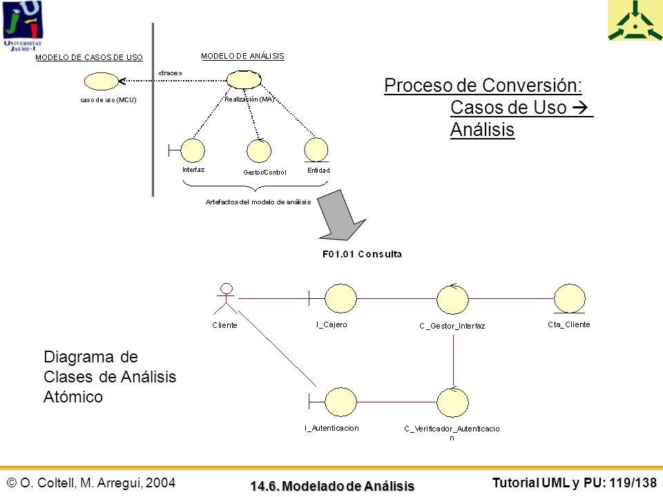 © O. Coltell, M. Arregui, 2004Tutorial UML y PU: 119/138 14.6. Modelado de Análisis Proceso de Conversión: Casos de Uso Análisis Diagrama de Clases de