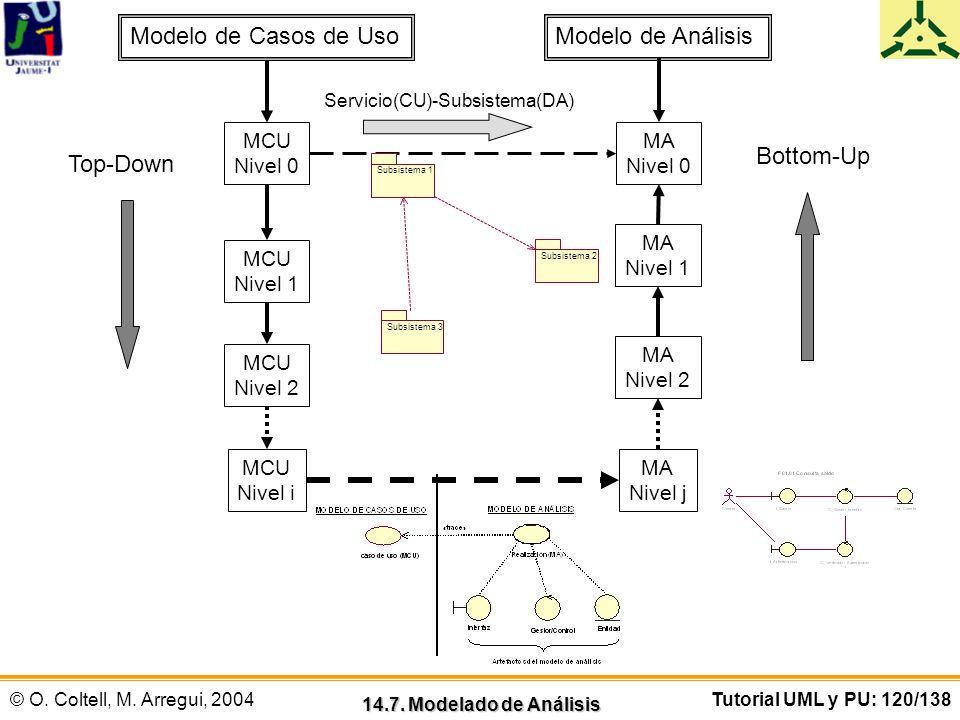 © O. Coltell, M. Arregui, 2004Tutorial UML y PU: 120/138 14.7. Modelado de Análisis Modelo de Casos de UsoModelo de Análisis MCU Nivel i MCU Nivel 2 M
