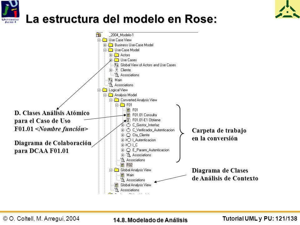 © O. Coltell, M. Arregui, 2004Tutorial UML y PU: 121/138 14.8. Modelado de Análisis La estructura del modelo en Rose: Diagrama de Clases de Análisis d