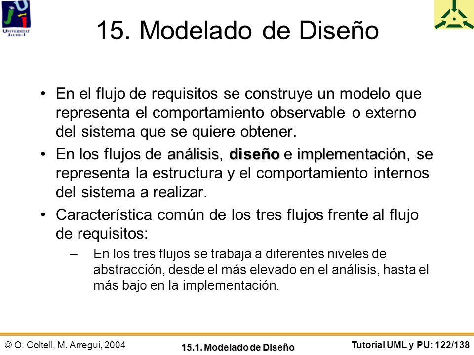 © O. Coltell, M. Arregui, 2004Tutorial UML y PU: 122/138 15. Modelado de Diseño En el flujo de requisitos se construye un modelo que representa el com