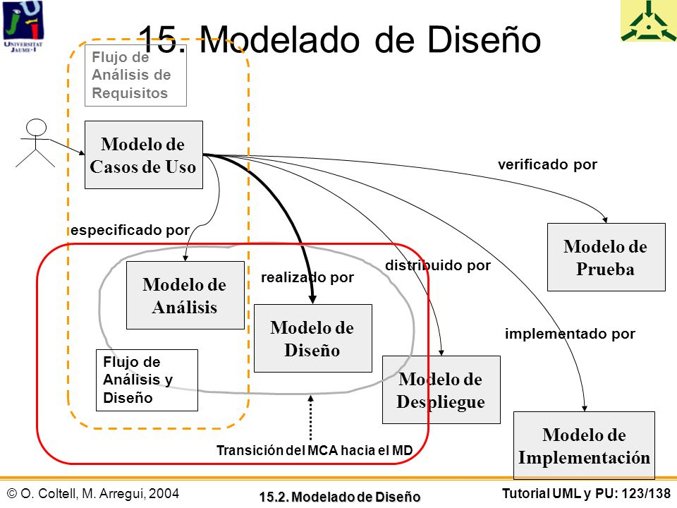 © O. Coltell, M. Arregui, 2004Tutorial UML y PU: 123/138 15. Modelado de Diseño 15.2. Modelado de Diseño Modelo de Casos de Uso Modelo de Análisis Mod